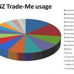 trademe usage